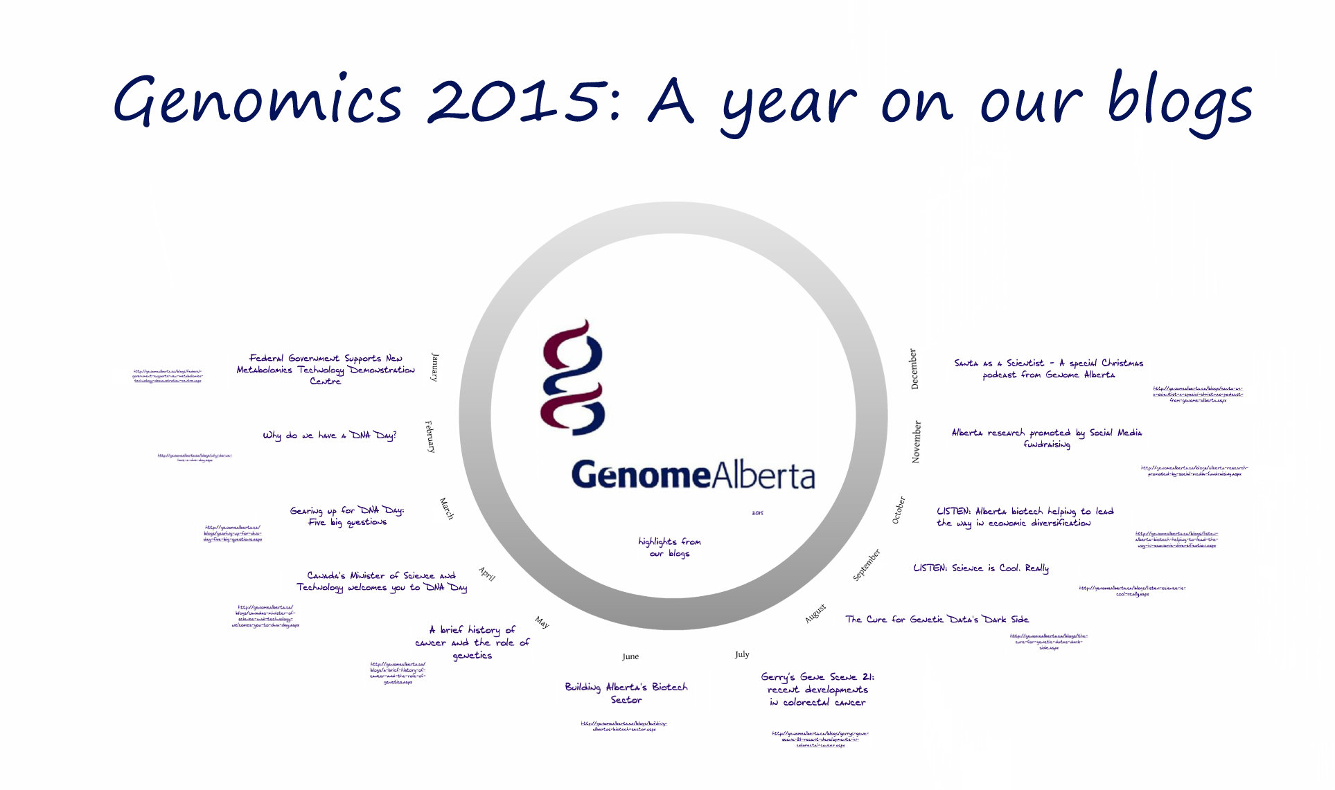 Image of overview of Genome Alberta - Genomics 2015 Prezi