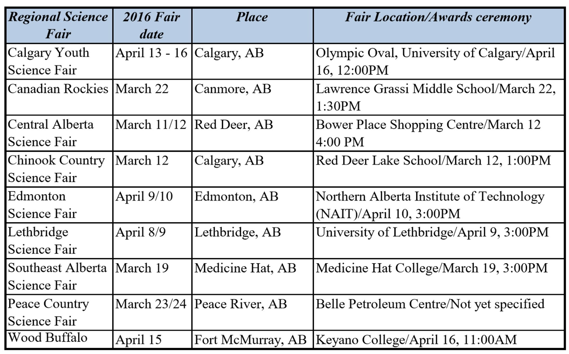Image of a table chart of regional science fairs, their date, and location